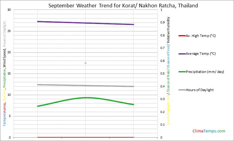 Graph of weather in Korat/ Nakhon Ratcha in September