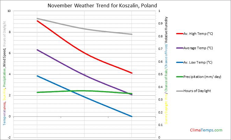 Graph of weather in Koszalin in November