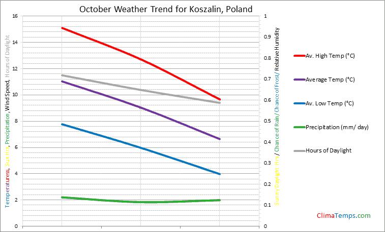 Graph of weather in Koszalin in October
