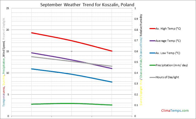 Graph of weather in Koszalin in September