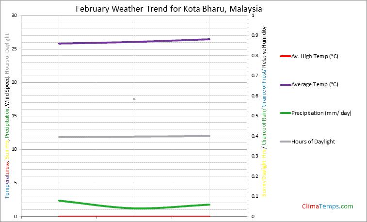 Graph of weather in Kota Bharu in February