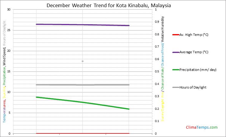 Graph of weather in Kota Kinabalu in December