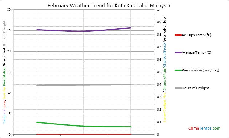 Graph of weather in Kota Kinabalu in February