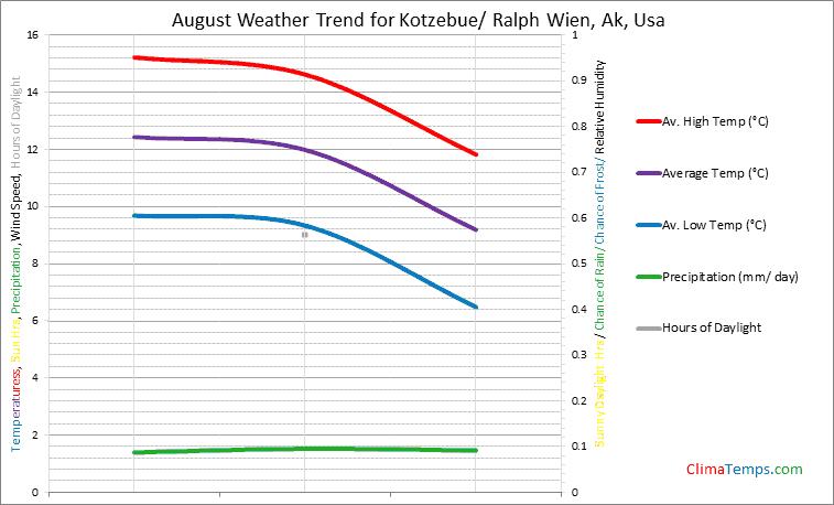 Graph of weather in Kotzebue/ Ralph Wien, Ak in August