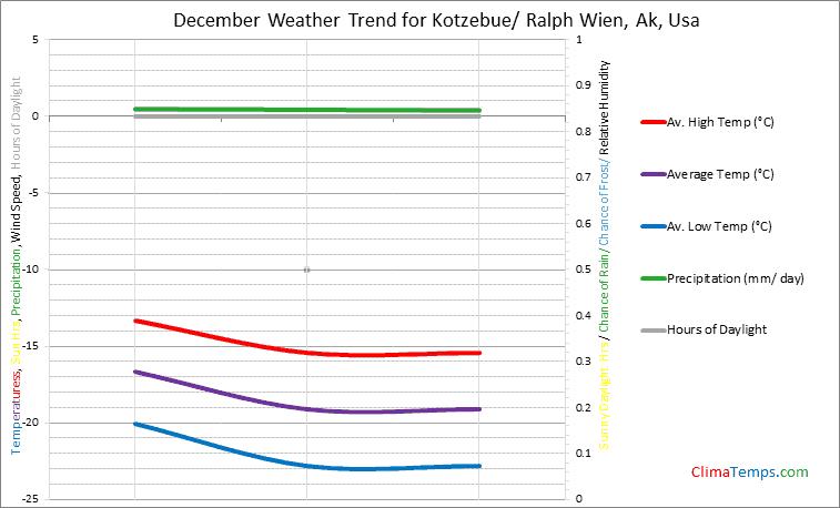 Graph of weather in Kotzebue/ Ralph Wien, Ak in December
