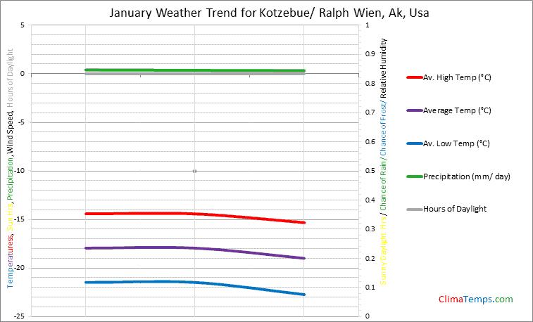 Graph of weather in Kotzebue/ Ralph Wien, Ak in January