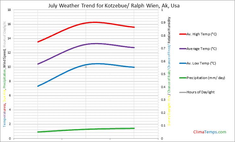 Graph of weather in Kotzebue/ Ralph Wien, Ak in July