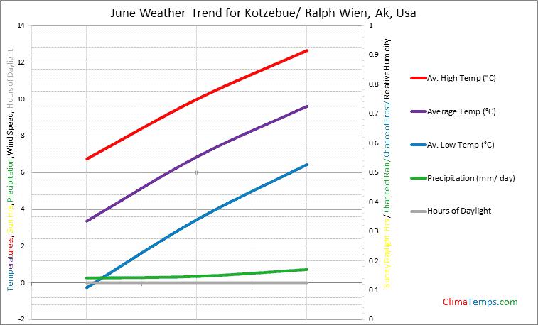 Graph of weather in Kotzebue/ Ralph Wien, Ak in June