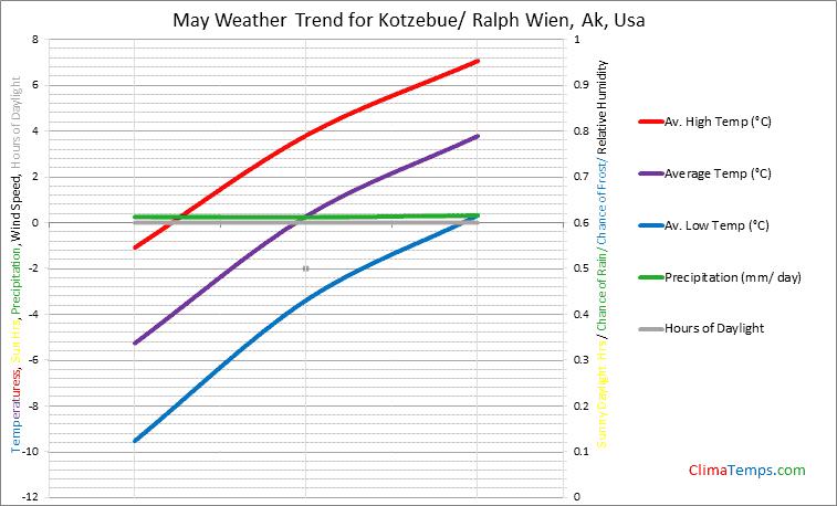 Graph of weather in Kotzebue/ Ralph Wien, Ak in May