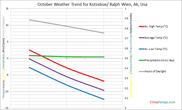 Graph of weather in Kotzebue/ Ralph Wien, Ak in October