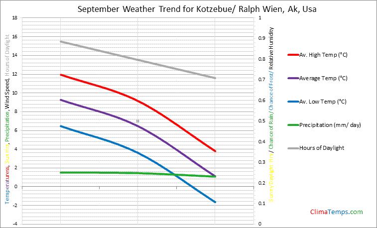 Graph of weather in Kotzebue/ Ralph Wien, Ak in September