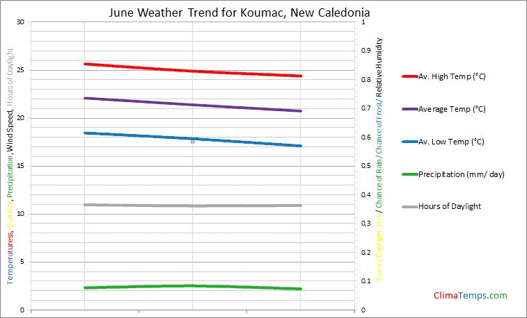 Graph of weather in Koumac in June