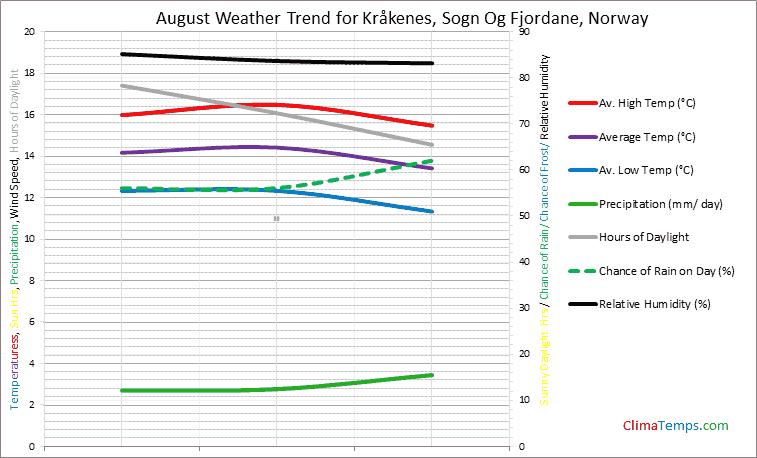 Graph of weather in Kråkenes, Sogn Og Fjordane in August