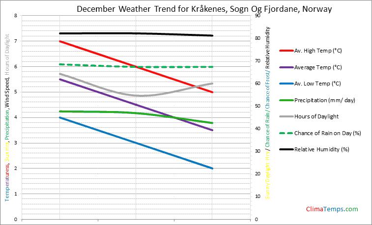 Graph of weather in Kråkenes, Sogn Og Fjordane in December