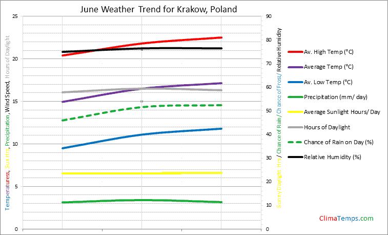 Graph of weather in Krakow in June