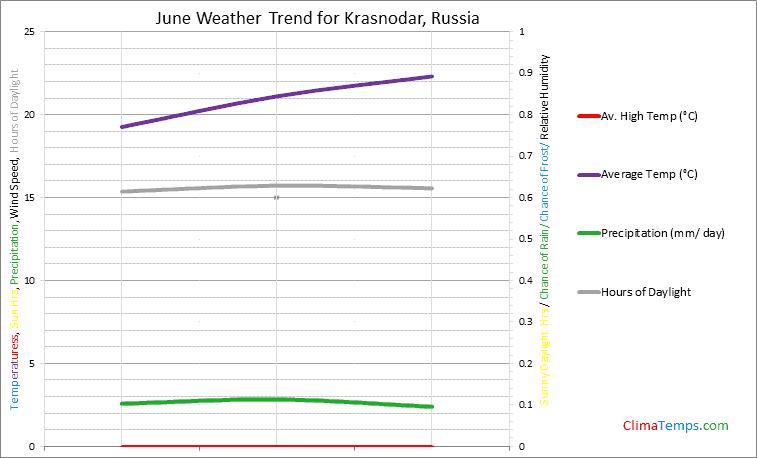 Graph of weather in Krasnodar in June