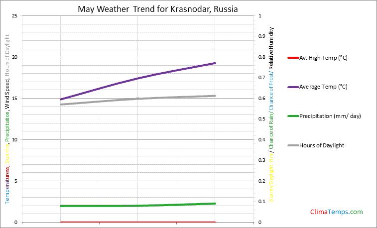 Graph of weather in Krasnodar in May