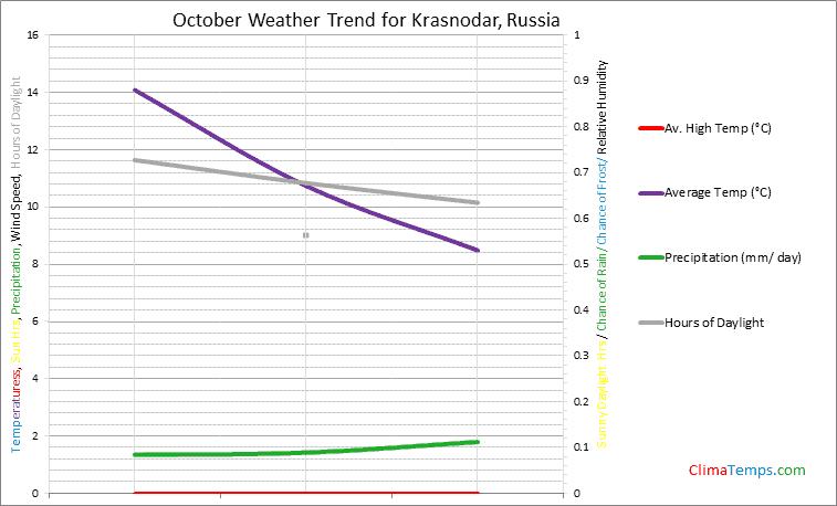 Graph of weather in Krasnodar in October