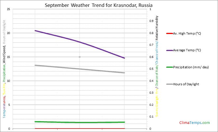 Graph of weather in Krasnodar in September