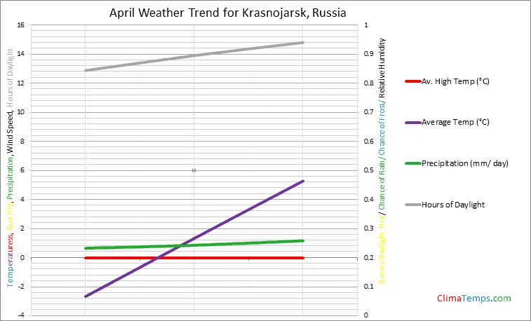 Graph of weather in Krasnojarsk in April