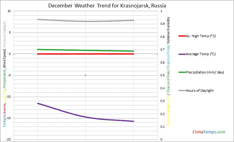 Graph of weather in Krasnojarsk in December