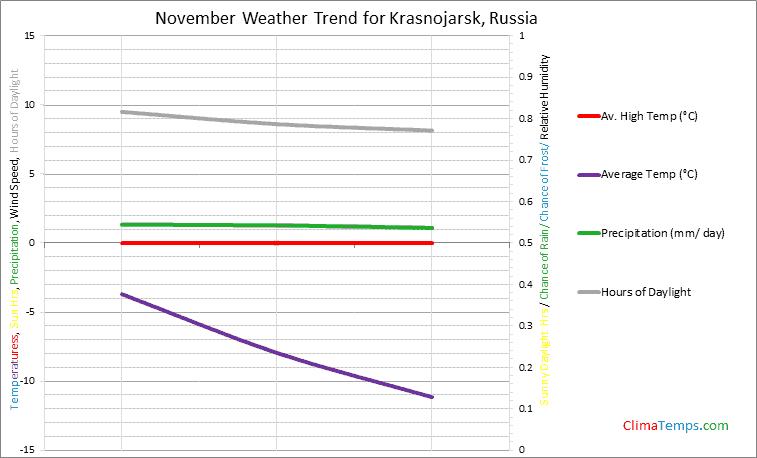 Graph of weather in Krasnojarsk in November