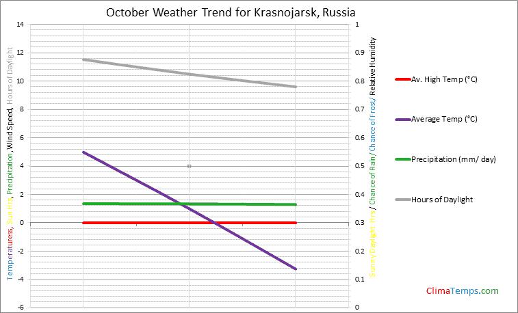 Graph of weather in Krasnojarsk in October