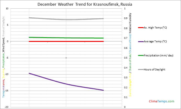 Graph of weather in Krasnoufimsk in December