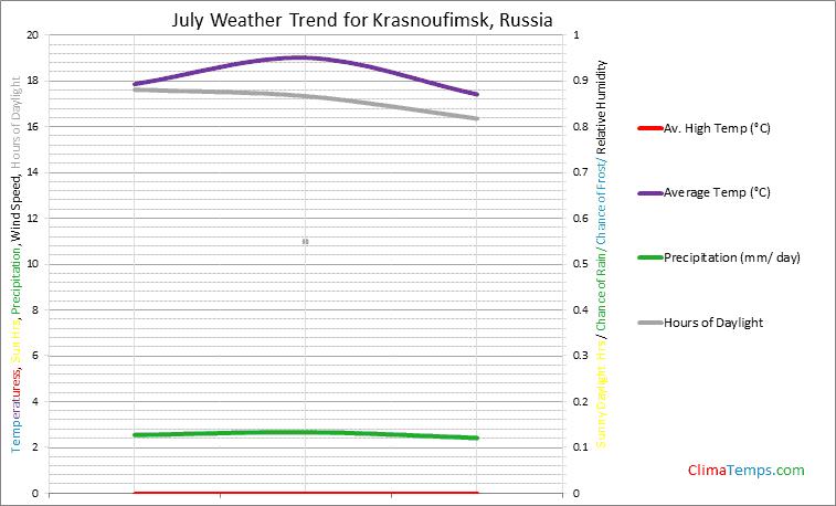 Graph of weather in Krasnoufimsk in July