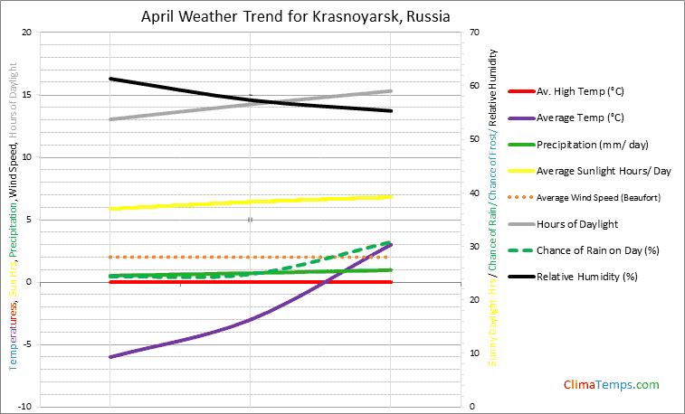 Graph of weather in Krasnoyarsk in April