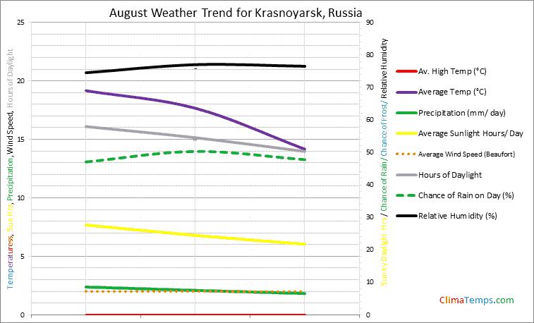 Graph of weather in Krasnoyarsk in August