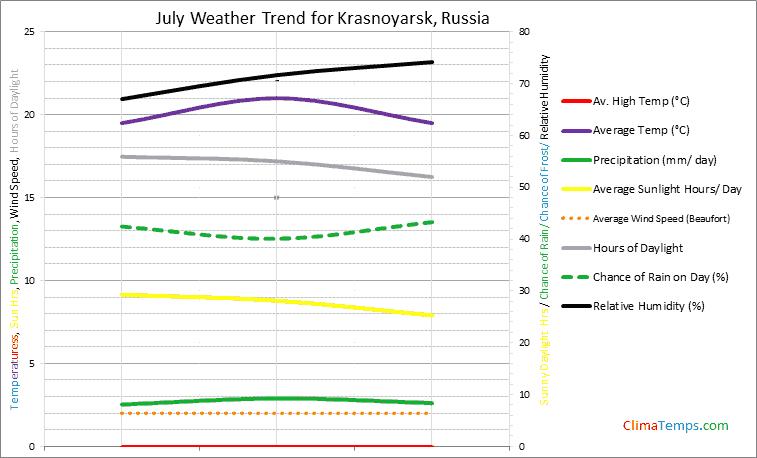 Graph of weather in Krasnoyarsk in July