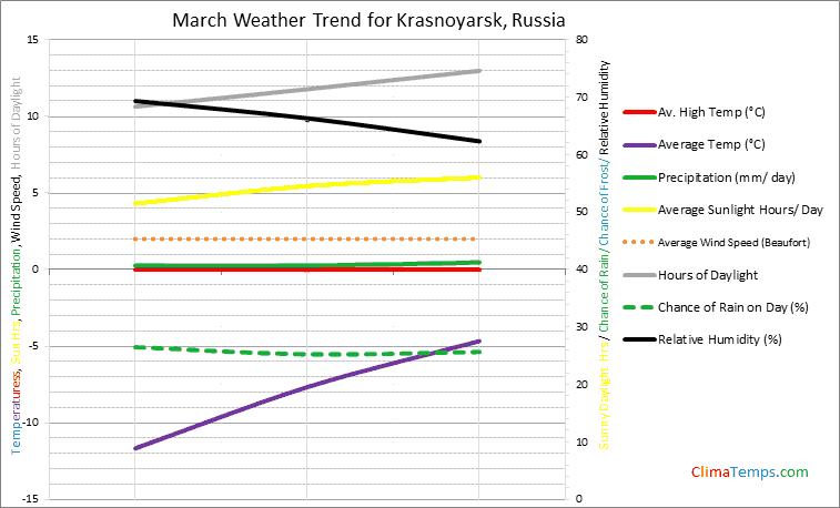 Graph of weather in Krasnoyarsk in March