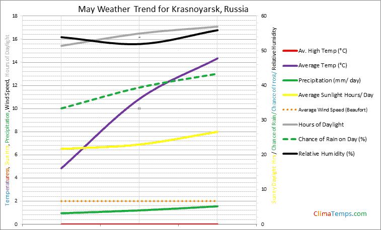 Graph of weather in Krasnoyarsk in May