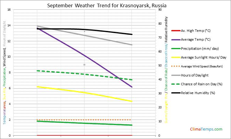 Graph of weather in Krasnoyarsk in September