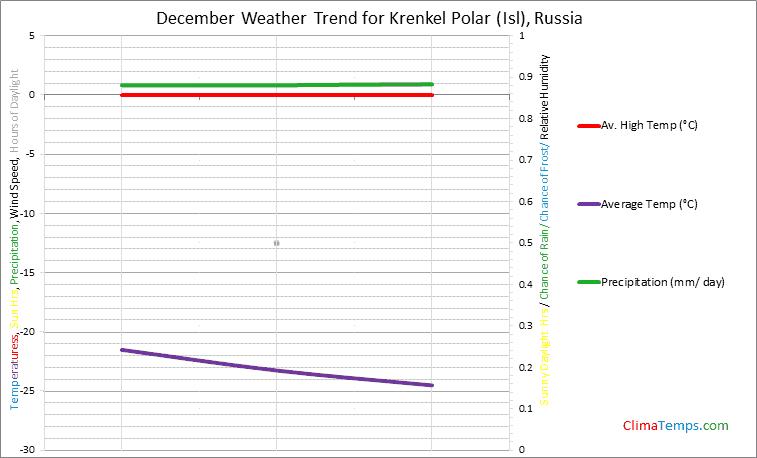 Graph of weather in Krenkel Polar (Isl) in December