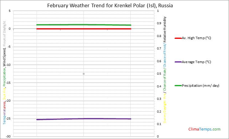 Graph of weather in Krenkel Polar (Isl) in February