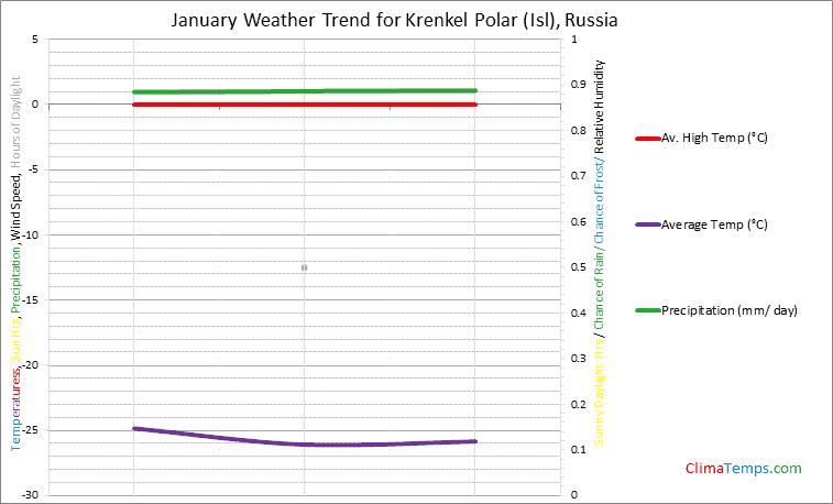 Graph of weather in Krenkel Polar (Isl) in January