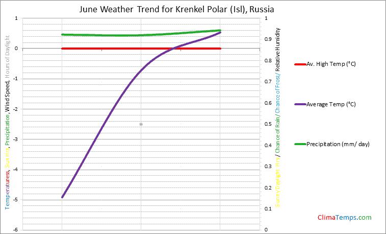 Graph of weather in Krenkel Polar (Isl) in June