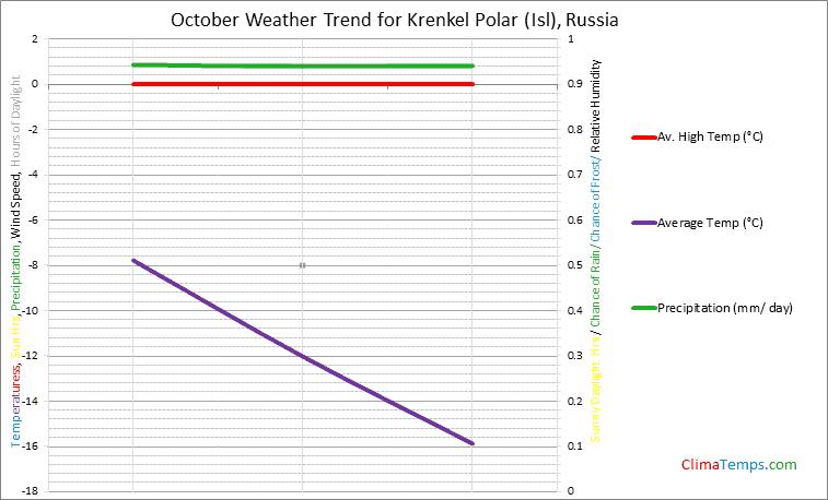 Graph of weather in Krenkel Polar (Isl) in October