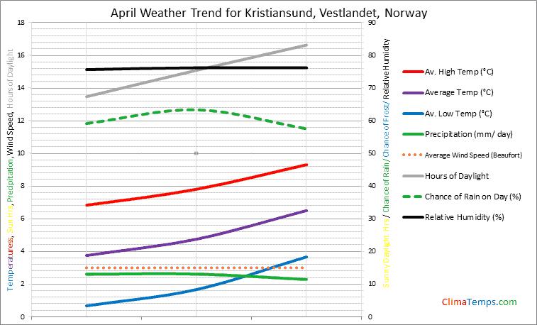 Graph of weather in Kristiansund, Vestlandet in April