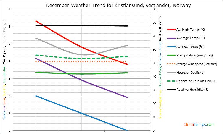 Graph of weather in Kristiansund, Vestlandet in December