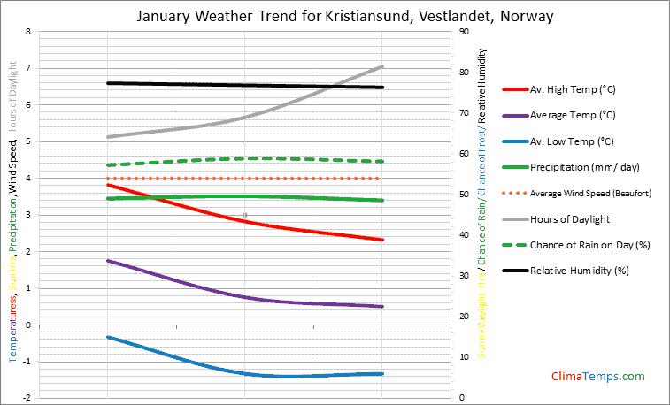 Graph of weather in Kristiansund, Vestlandet in January