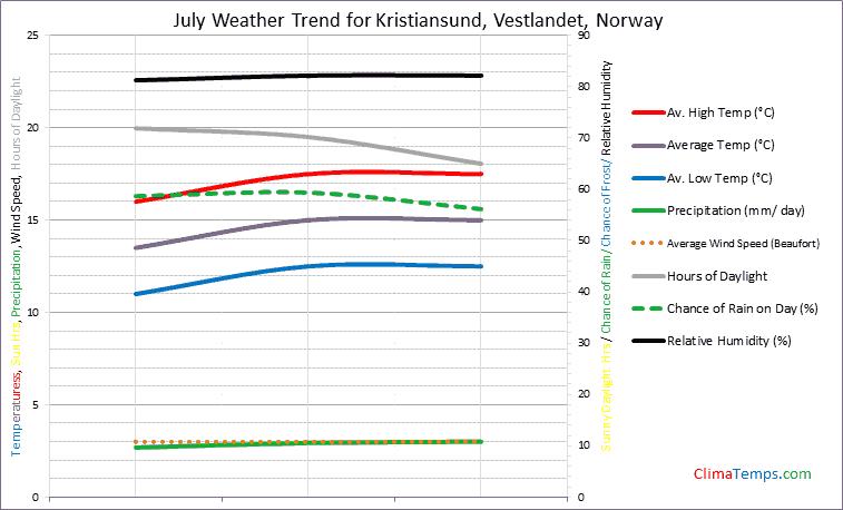Graph of weather in Kristiansund, Vestlandet in July