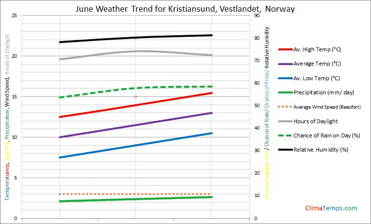 Graph of weather in Kristiansund, Vestlandet in June