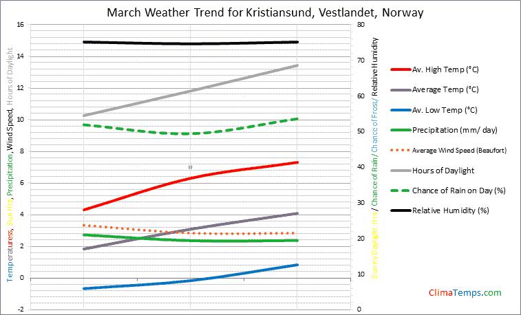 Graph of weather in Kristiansund, Vestlandet in March
