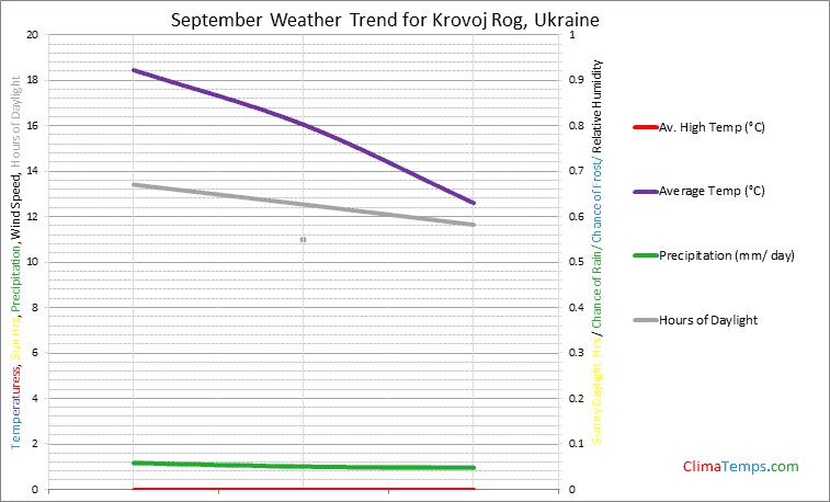 Graph of weather in Krovoj Rog in September