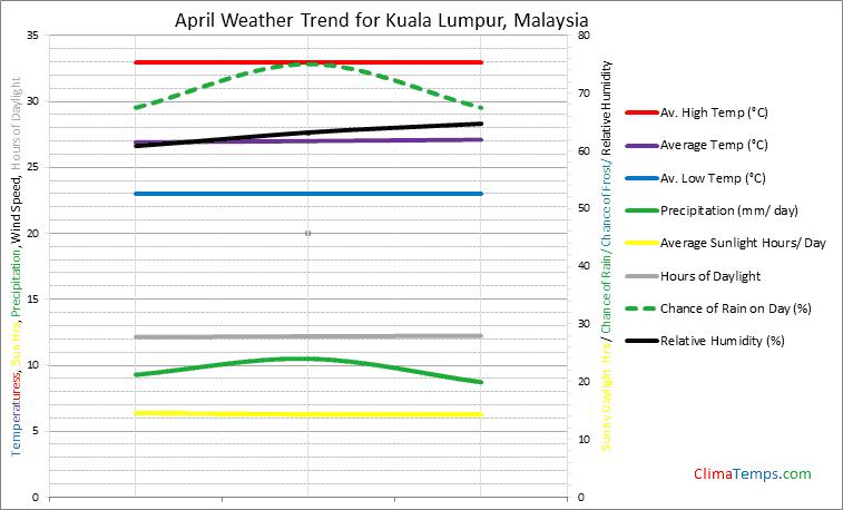 Graph of weather in Kuala Lumpur in April