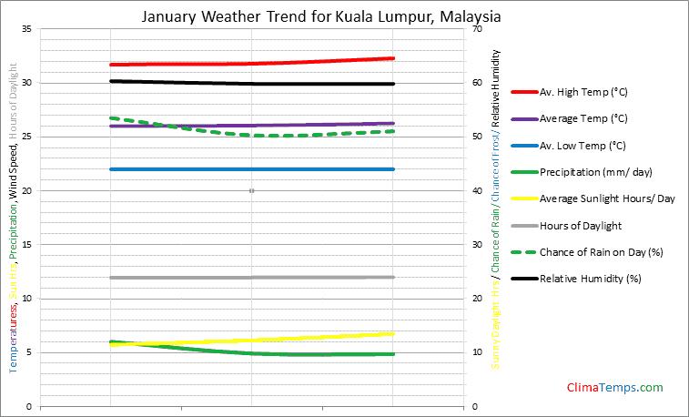 Graph of weather in Kuala Lumpur in January