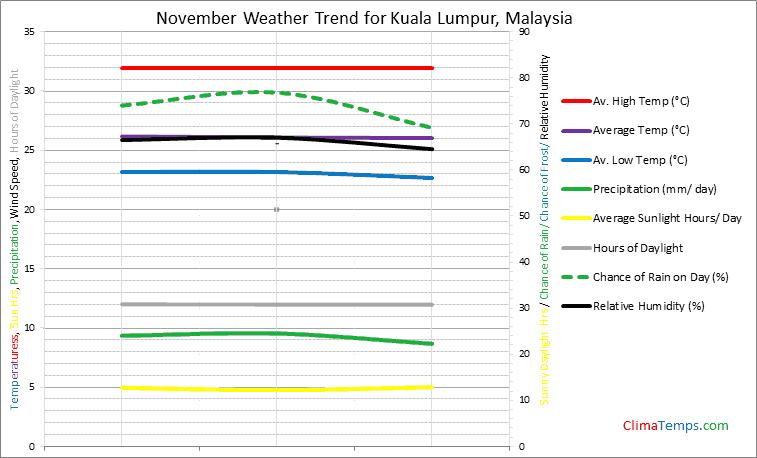 Graph of weather in Kuala Lumpur in November